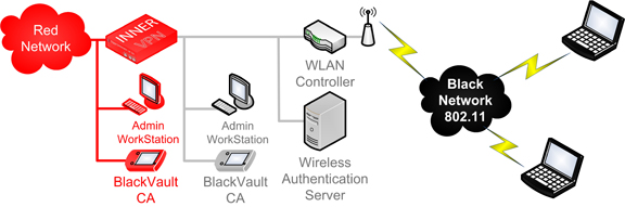 BlackVault VPN 802 wireless CA web